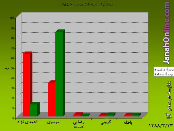 آرای مردم شهر جناح و مقايسه ای مختصر